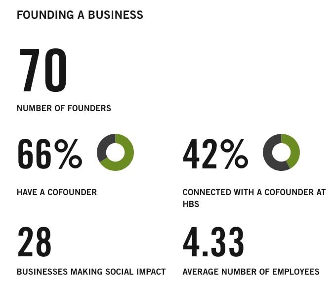 best business schools for entrepreneurship