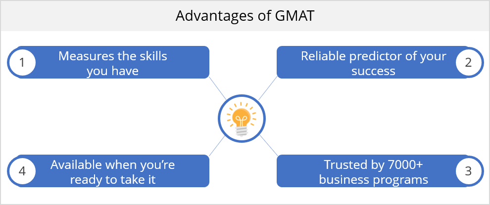 Advantages of GMAT   Scope of GMAT   how important is gmat l