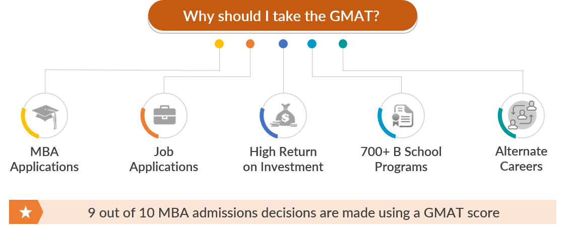 importance of gmat exam   gmat scope   how important is gmat l