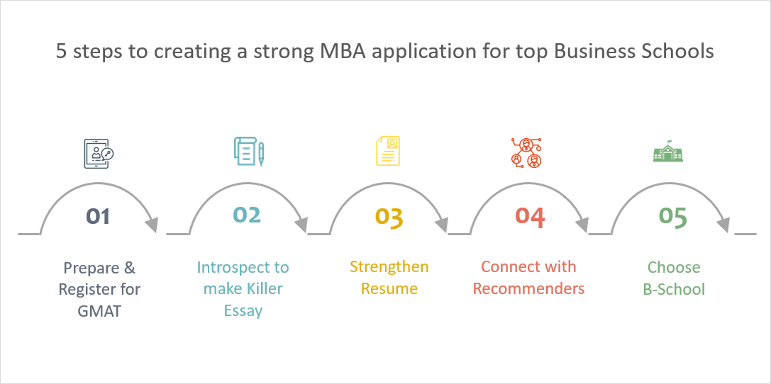 MBA Application process in 5 Steps | MBA Application evaluation factors