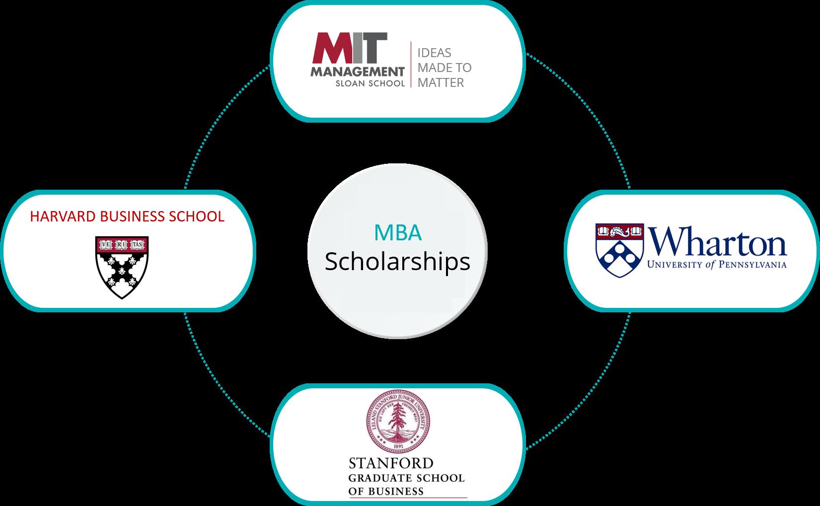 MBA scholarships 2018 2019 | good gmat score for mba scholarship