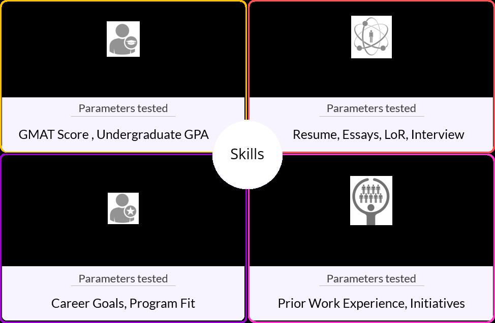 mba admissions skills | mba application factors