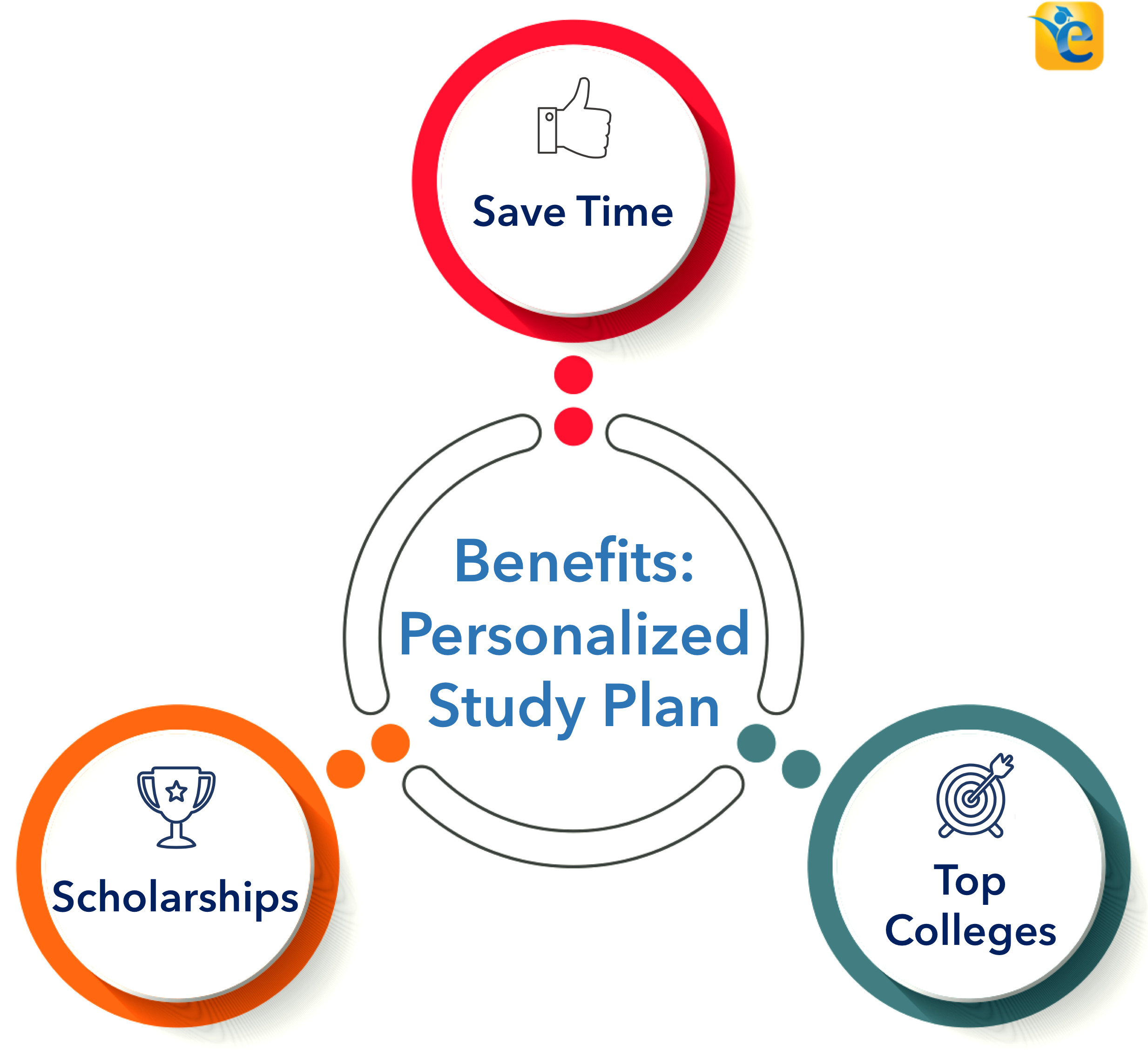 Benefits of Personalized GMAT Study Plan