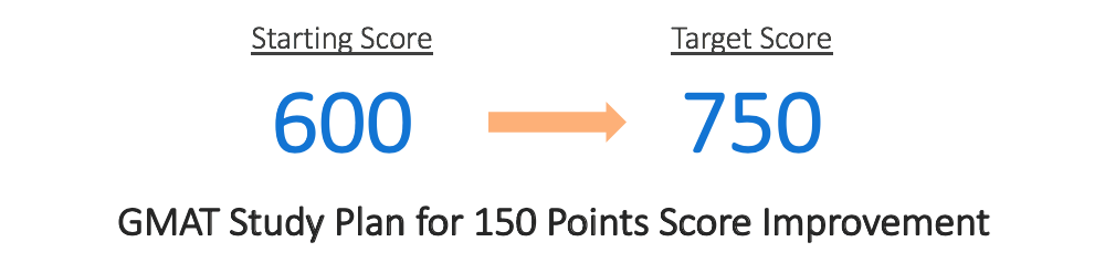 GMAT 750 Study Plan GMAT study plan 150 Points Score Improvement | GMAT 760 | GMAT 600 to 750