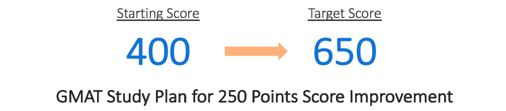 GMAT Study Plan 250 Points Score Improvement | GMAT 400 to 650 | GMAT 650