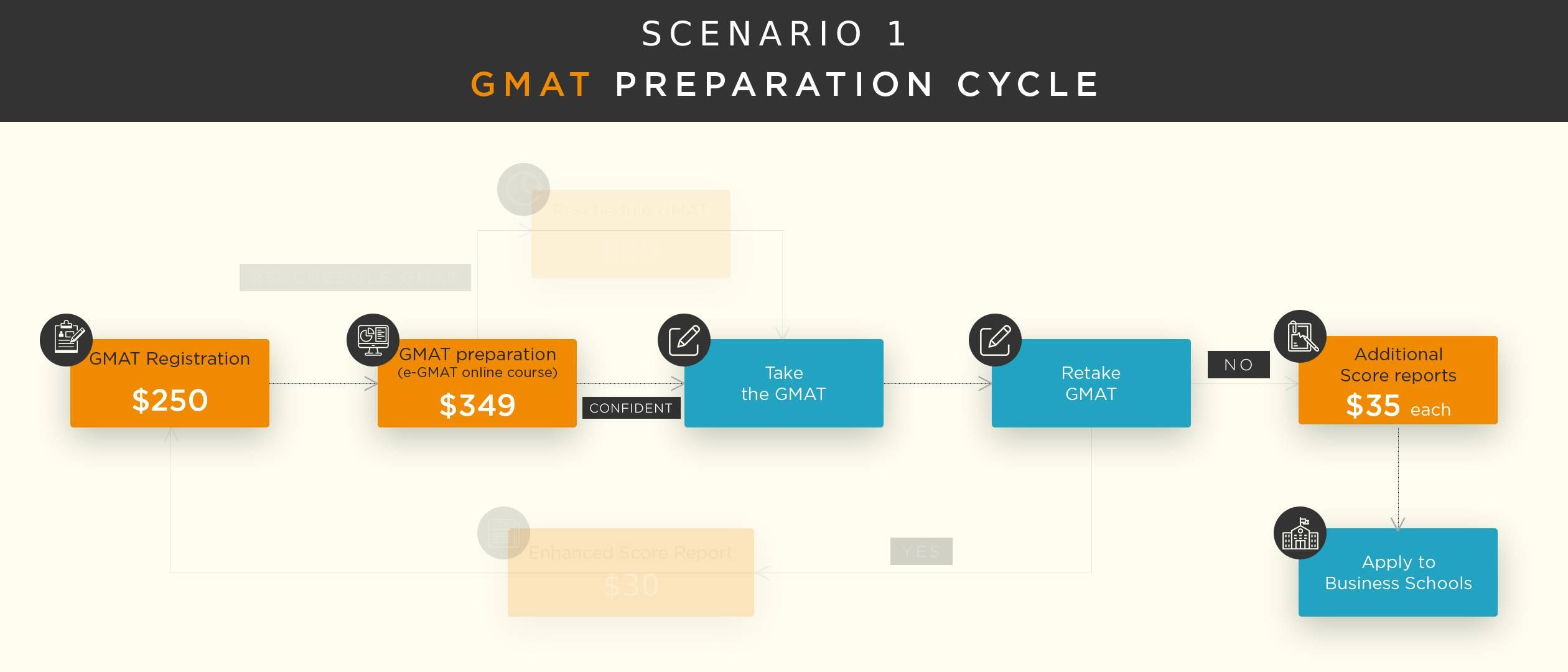 gmat-exam-fees-2020-preparation-cycle-1