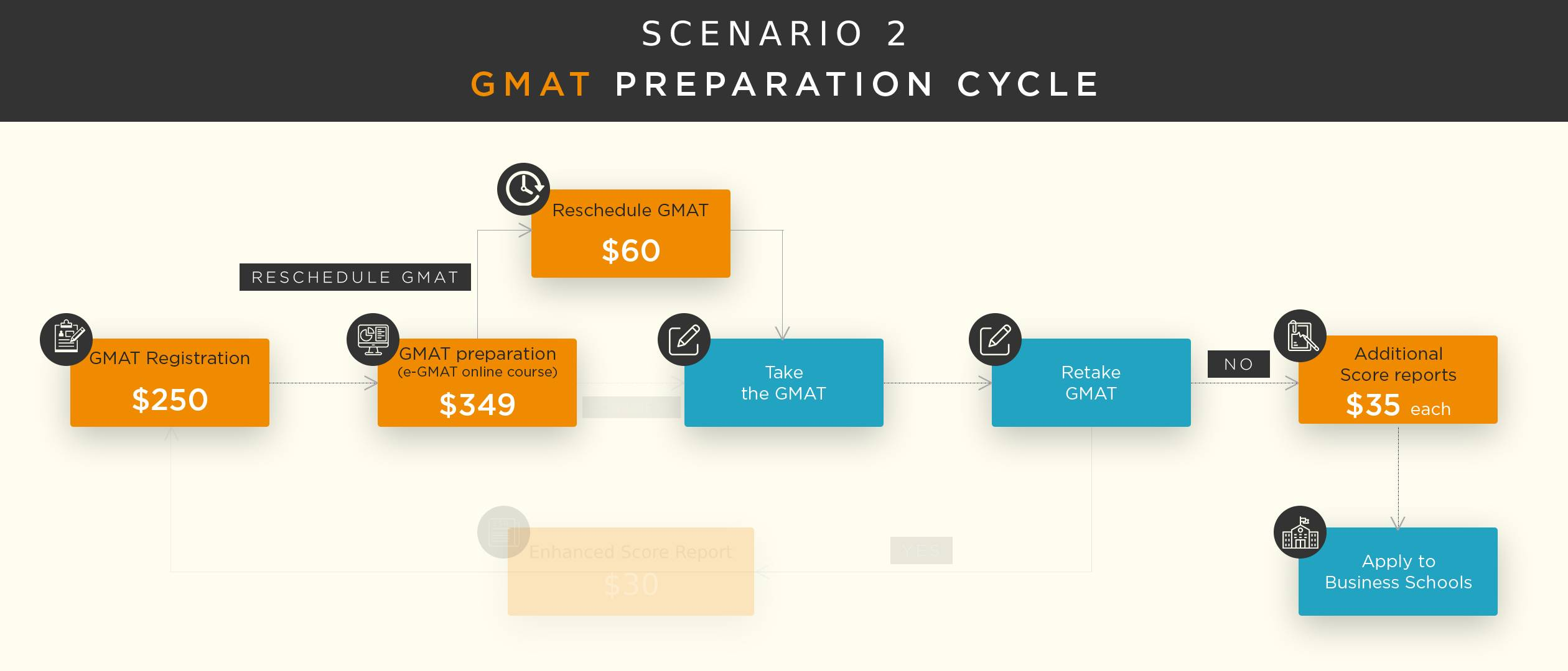 GMAT-cost-fees-preparation-cycle-2