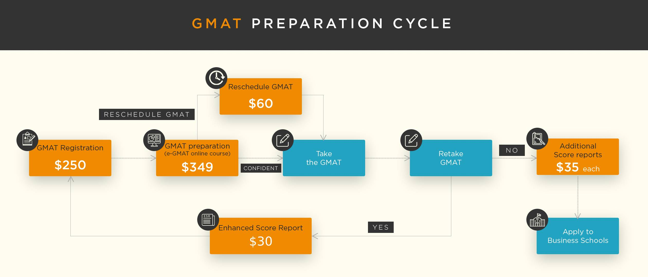 gmat-preparation-cycle-cost