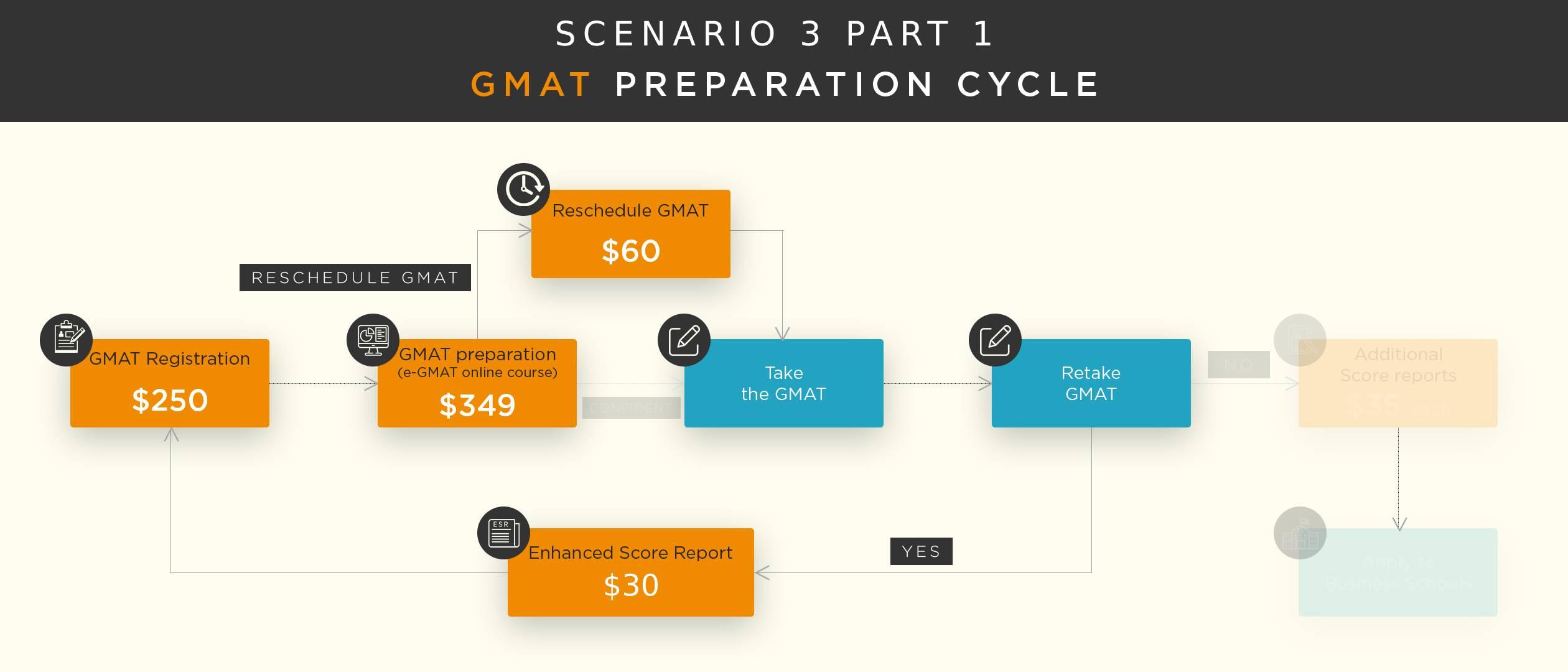 gmat-fees-preparation-cycle-3