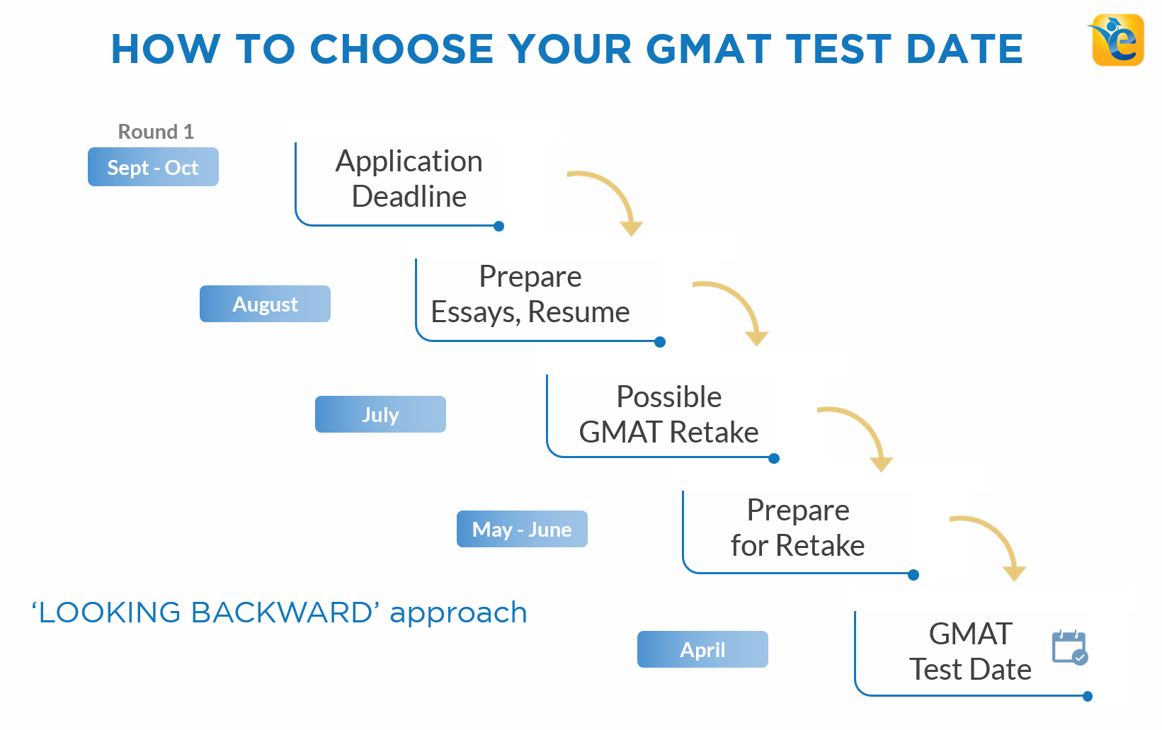 gmat test dates 2018 | how to choose your gmat test date 2018 - 2019
