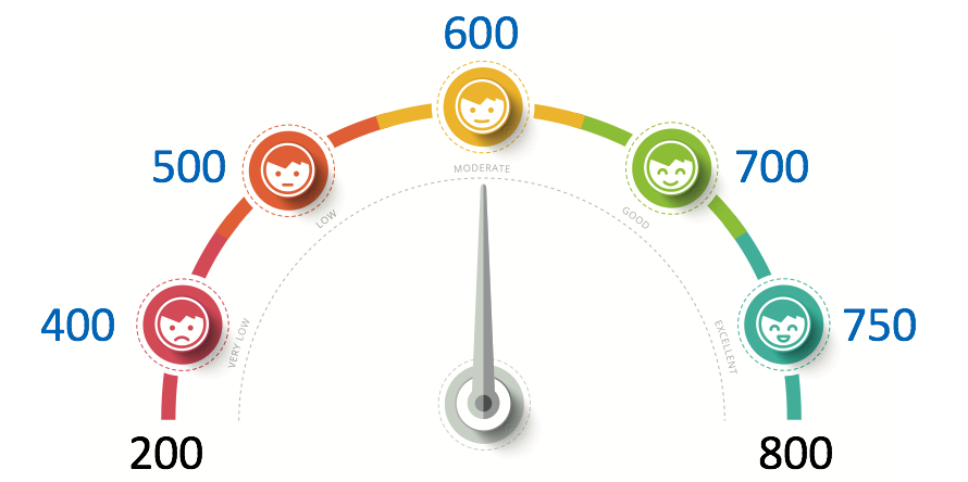 understanding gmat score percentiles | good gmat score