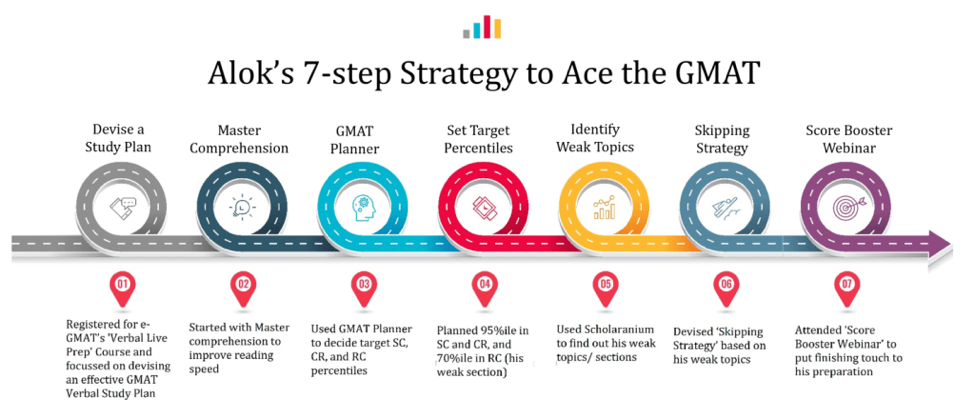 gmat success stories how to prepare for gmat inspiration