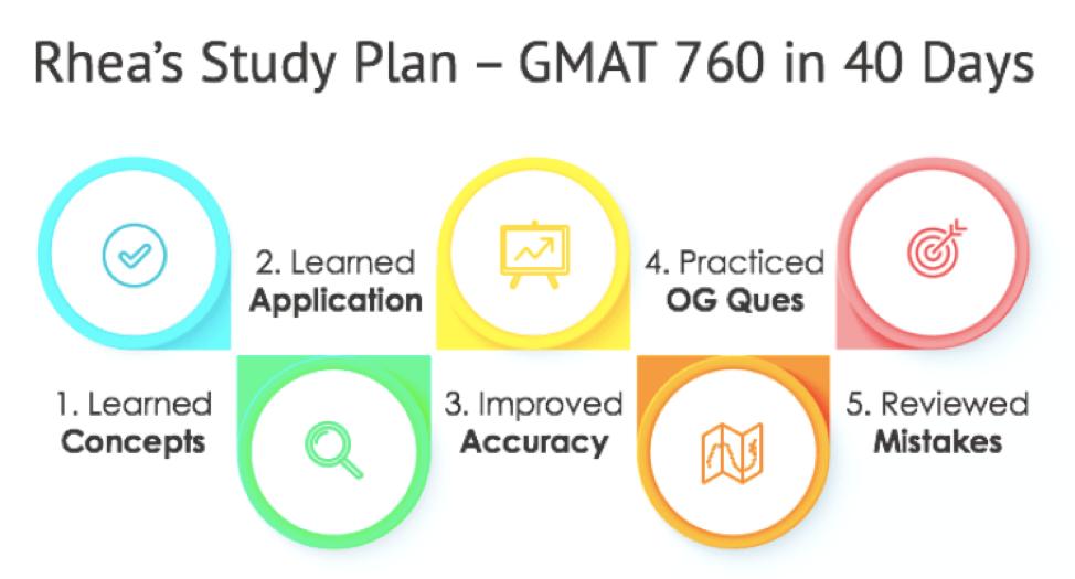 gmat success stories first time taker gmat