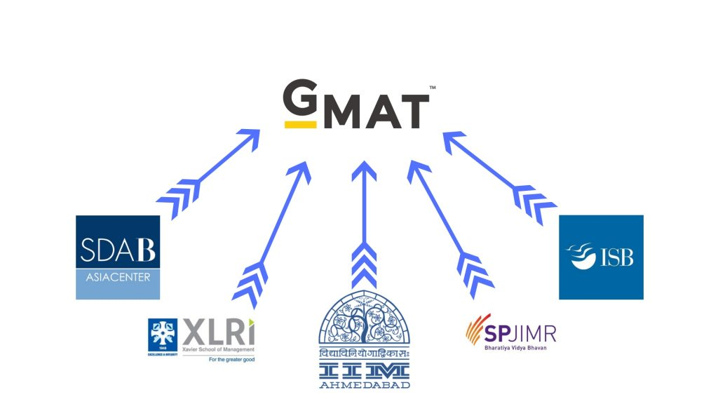 Colleges accepting GMAT-scores-in-India | gmat scope in india l scope of gmat india