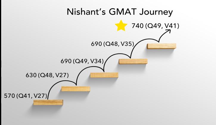 gmat retake successful nishant journey