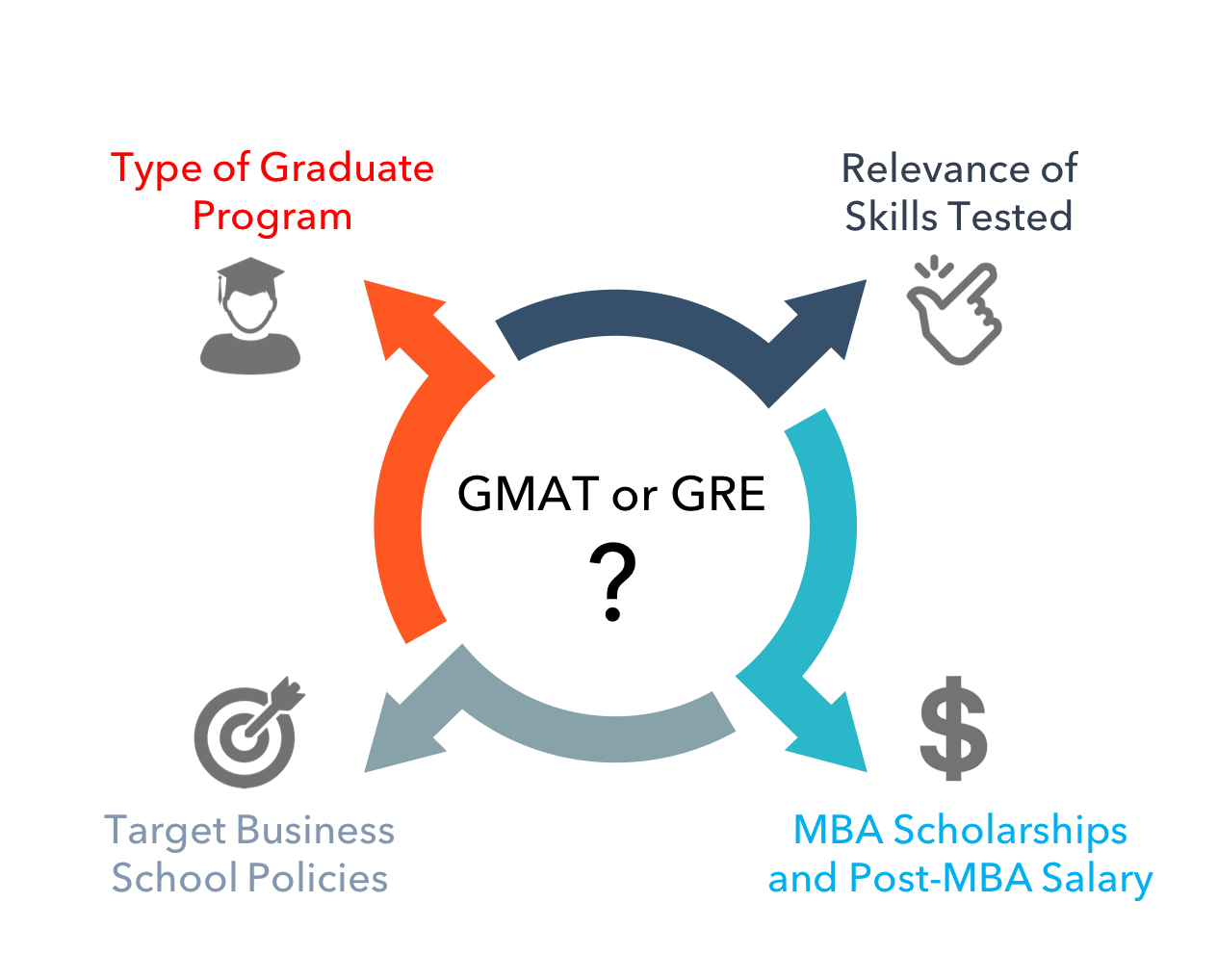 gmat or gre for mba