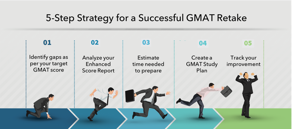 retake gmat 5 step strategy tips