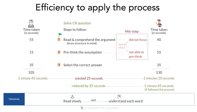 gmat process application gmat exam strategy
