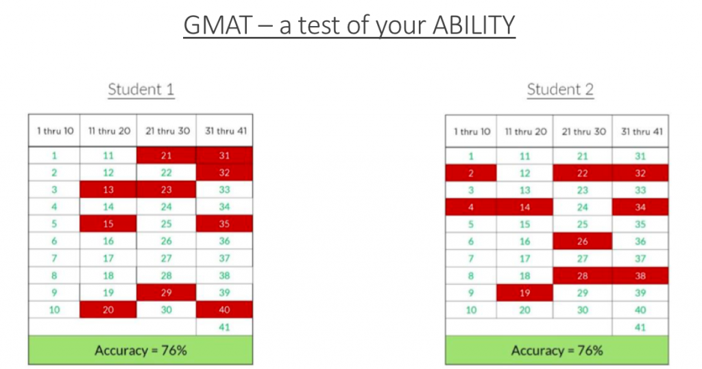 gmat v42 despite 12 mistakes