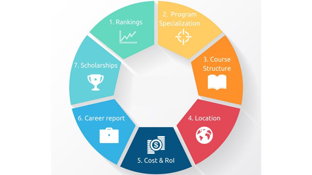 How to choose Business School - 7 Parameter to compare MBA Programs