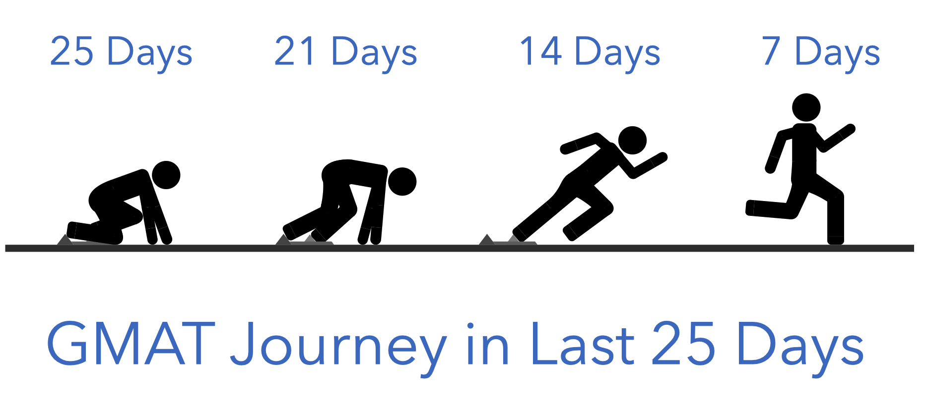 GMAT Journey - In the last 25 days