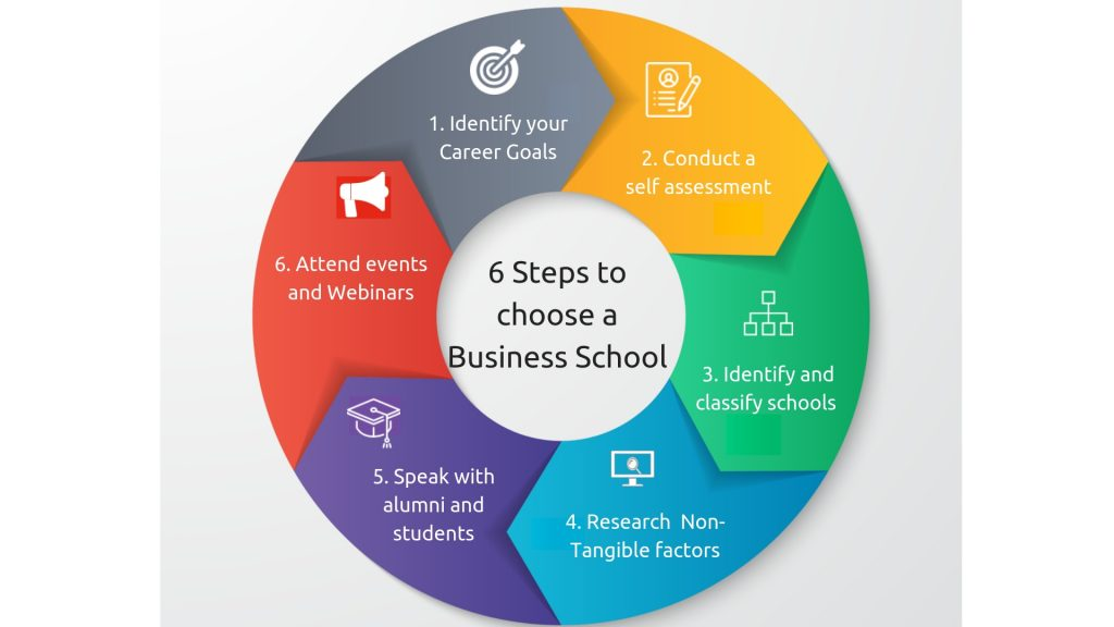 How to choose business school