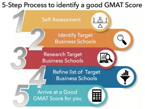 5 step process of identifying a good GMAT score