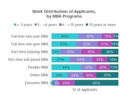 Age and industrial diversity in MBA