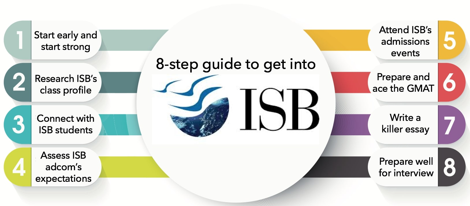 Indian School of Business ISB PGP admissions 8 step guide