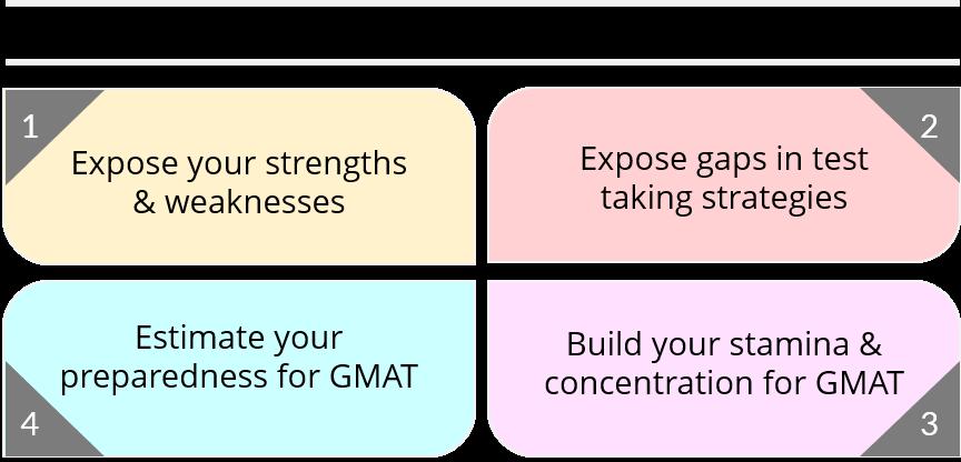 Purpose of Mocks | purpose mock test strategy