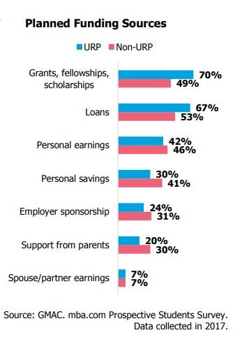Sources of MBA funding for minorities