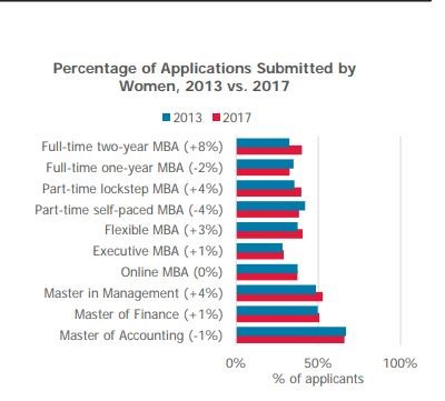 Women Diversity in MBA