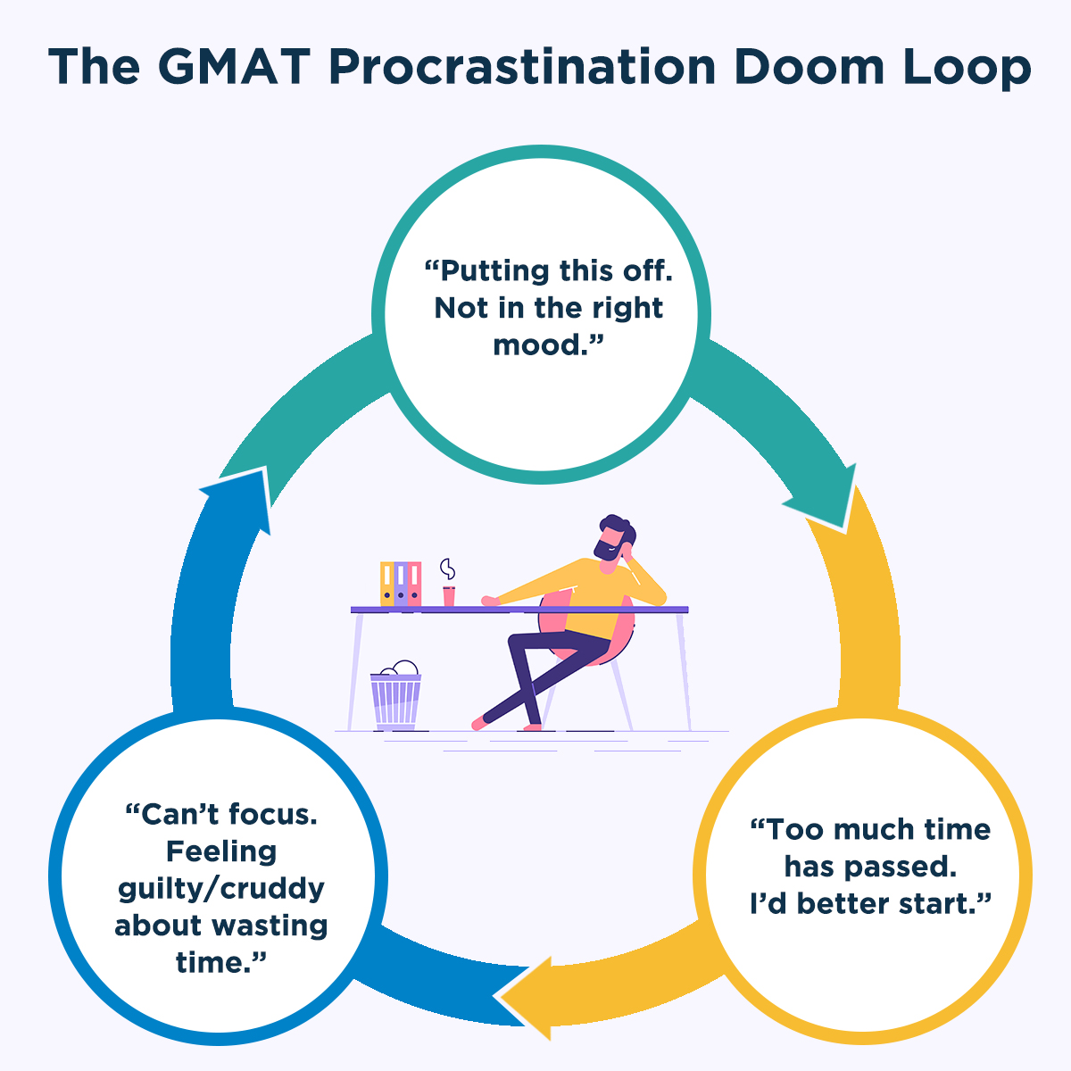 how to focus on gmat preparation and overcome procrastination