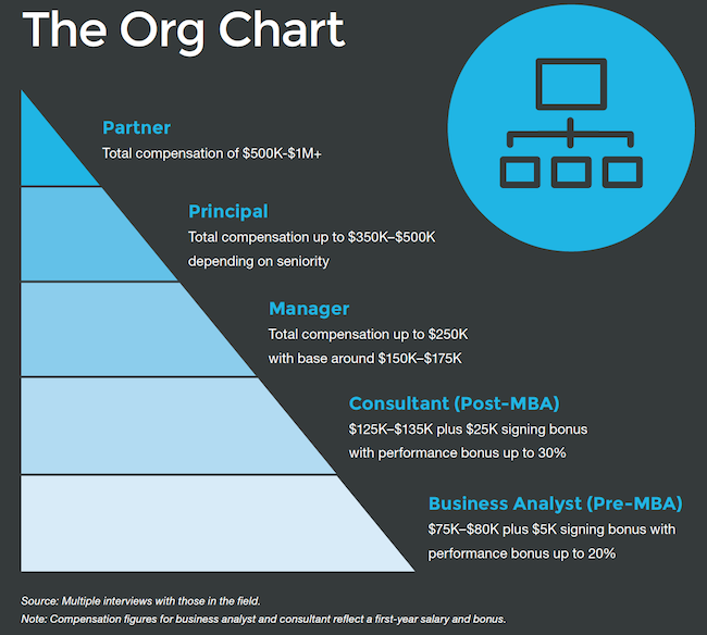 MBA Salary - Organisational Hierarchy