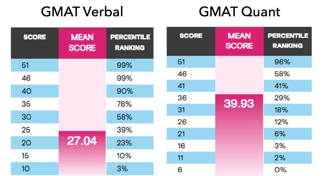 GMAT verbal Ram's SC strategy
