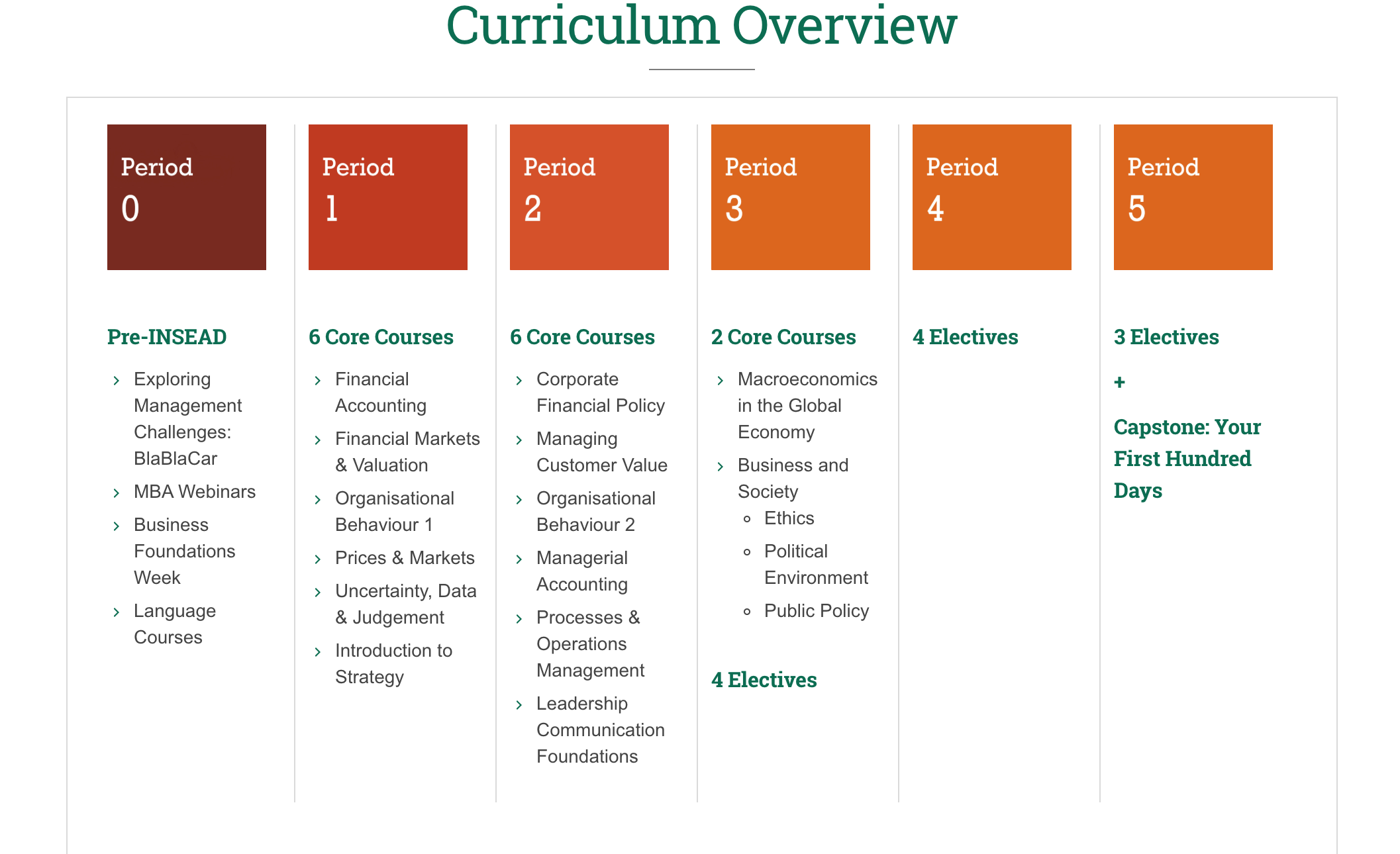 INSEAD MBA Program - Curriculum Overview