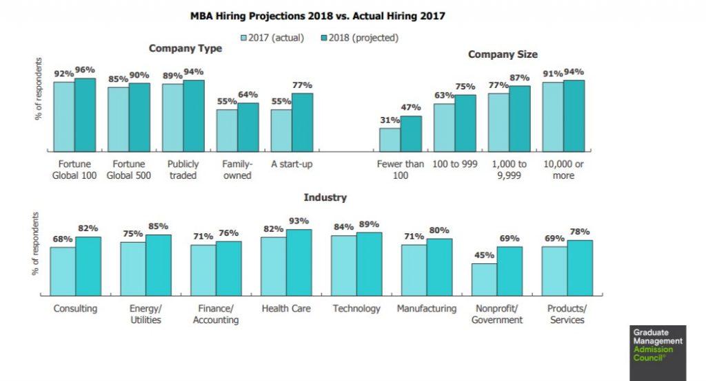 MBA Salaries - Hiring demand across industries
