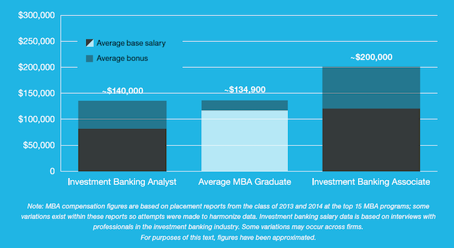 MBA Salary - Investment Banking