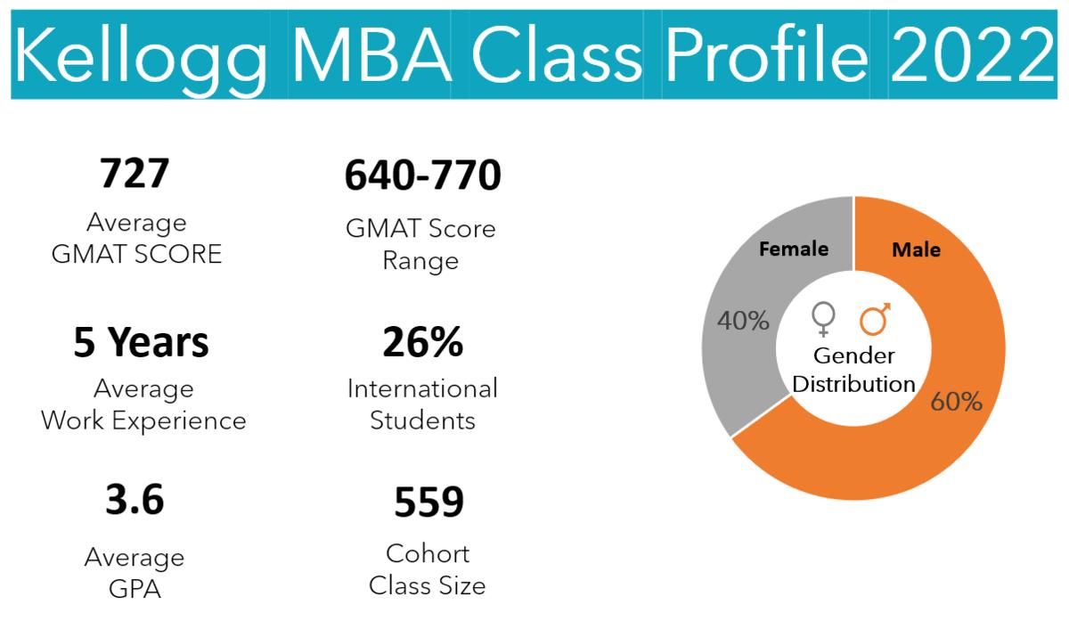 Kellogg MBA Class Profile