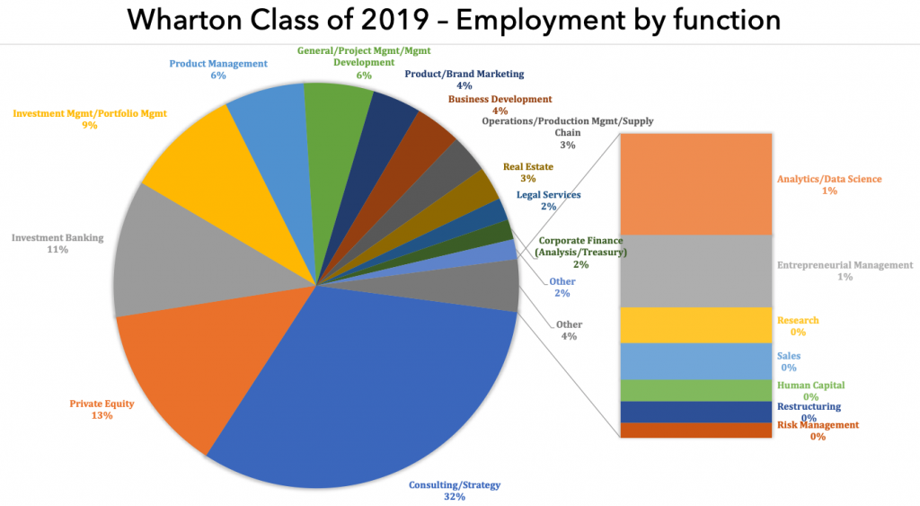 Wharton mba class of 2019 employment by function