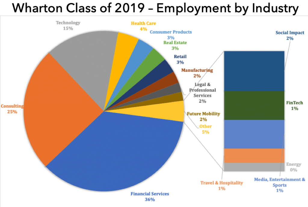 Wharton mba class of 2019 employment by industry