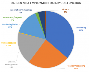 Darden-school-of-business-MBA-employment-2019