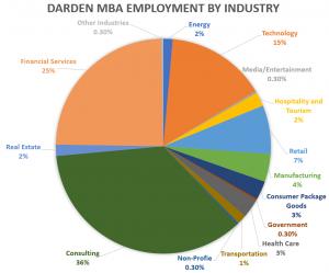 Darden-school-of-business-MBA-employment-industry-2019