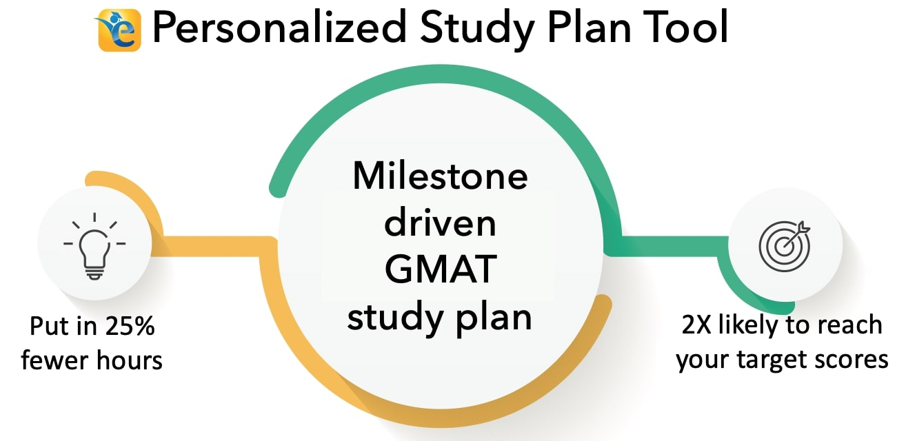 GMAT personalized study plan tool