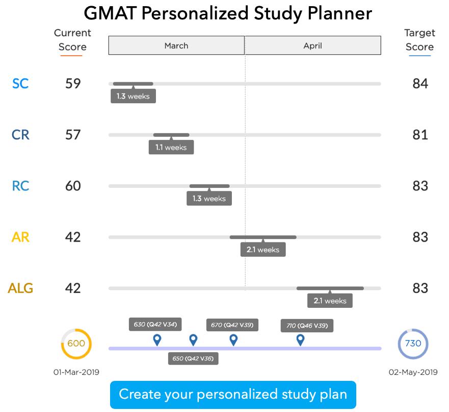 GMAT personalized study plan