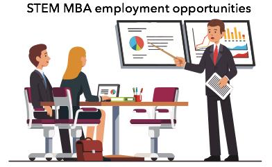 STEM MBA employment