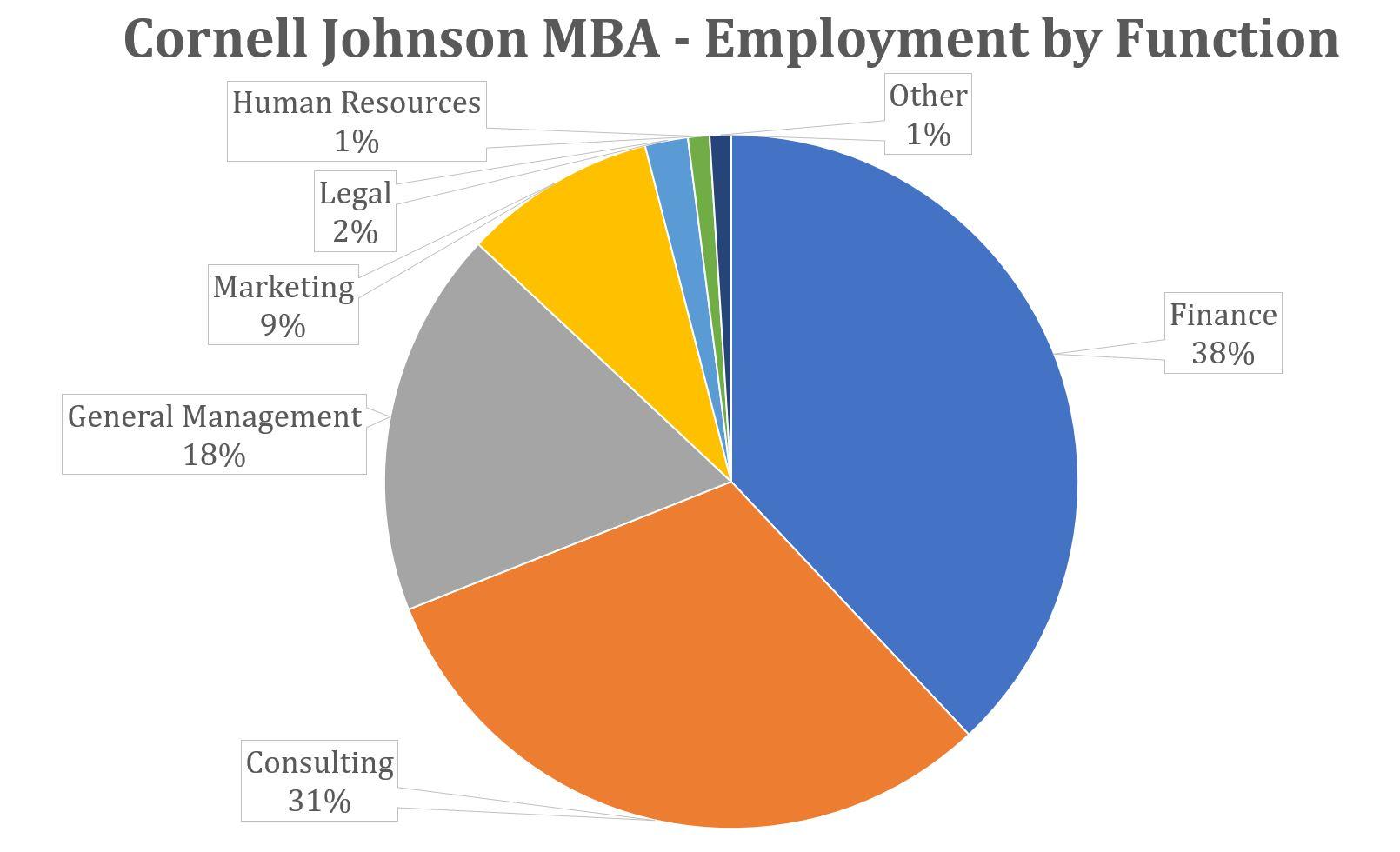 Cornell Johnson MBA - Employment by Function