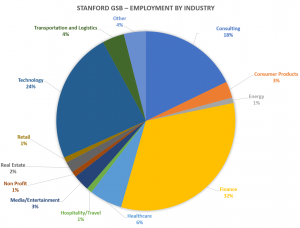Stanford-GSB-Employment-by-industry