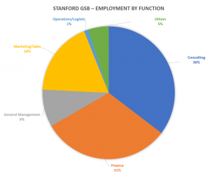 Stanford-GSB-employment-by-job-function
