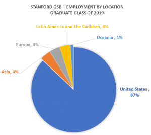 Stanford-GSB-employment-by-location-2019